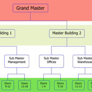 Master Key System Nottingham